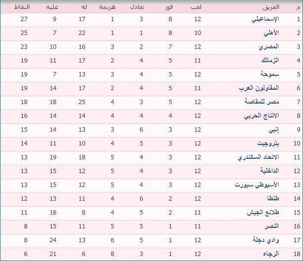 جدول ترتيب فرق الدورى المصرى بعد مباراة الأهلى والمقاصة