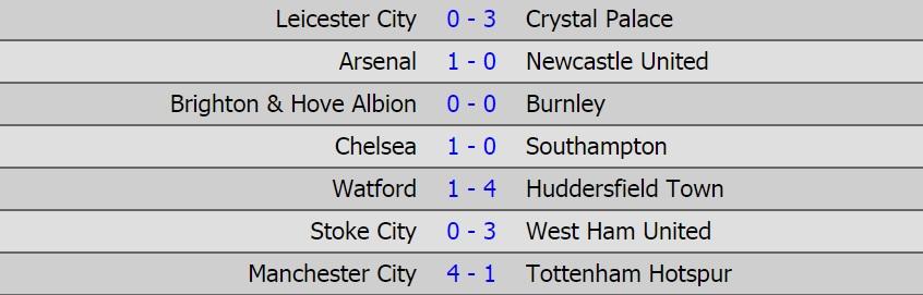 نتائج مباريات السبت فى الدوري الانجليزي