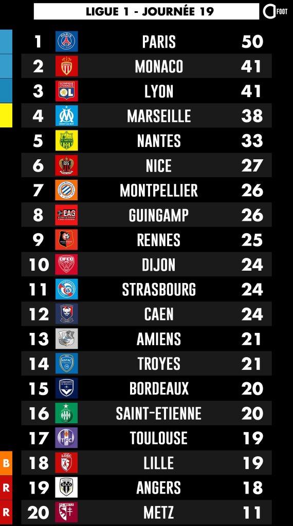 جدول ترتيب الدورى الفرنسى بعد نهاية منافسات الدور الأول ...