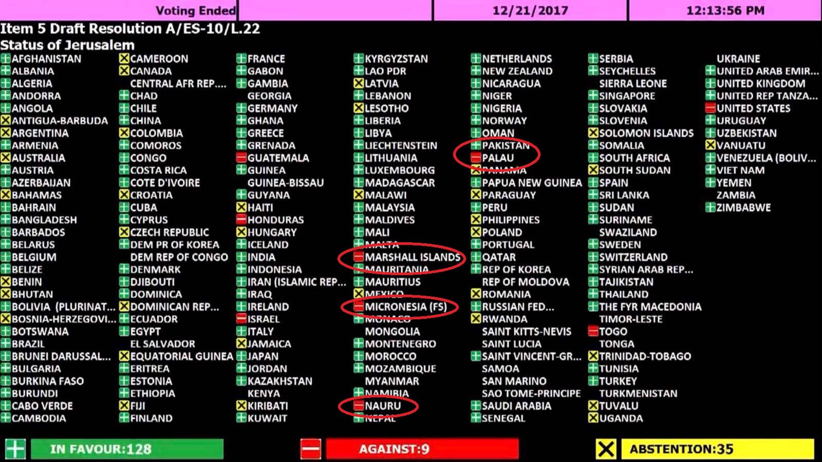 لوحة التصويت لصالح القدس الشريف فى الأمم المتحدة