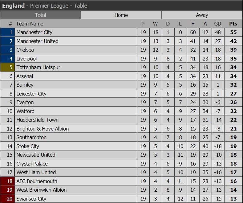 ترتيب الدوري الإنجليزي بعد الجولة 19