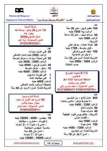 قائمة وزارة القوى العاملة بـ 5342 فرصة عمل حتى نهاية يناير (4)