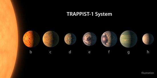 الكواكب الجديدة (1)