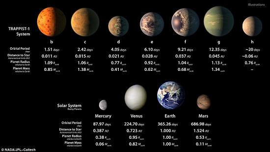 مواصفات كل كوكب
