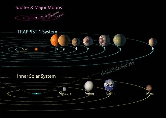 الكواكب الجديدة