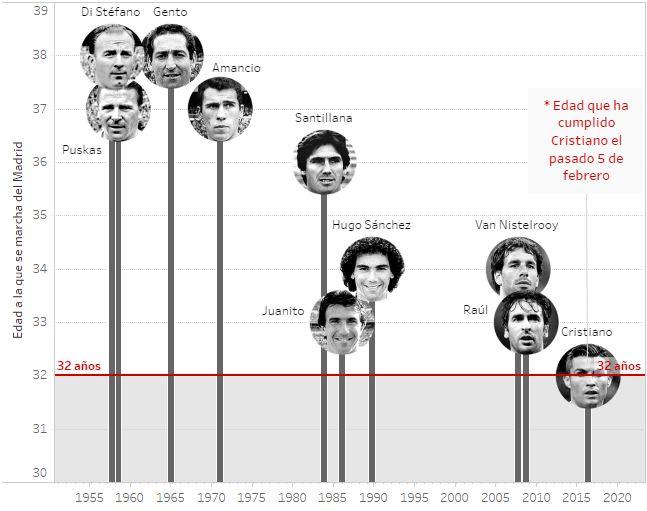 أبرز المهاجمين الذين استمروا بقميص ريال مدريد بعد سن 32
