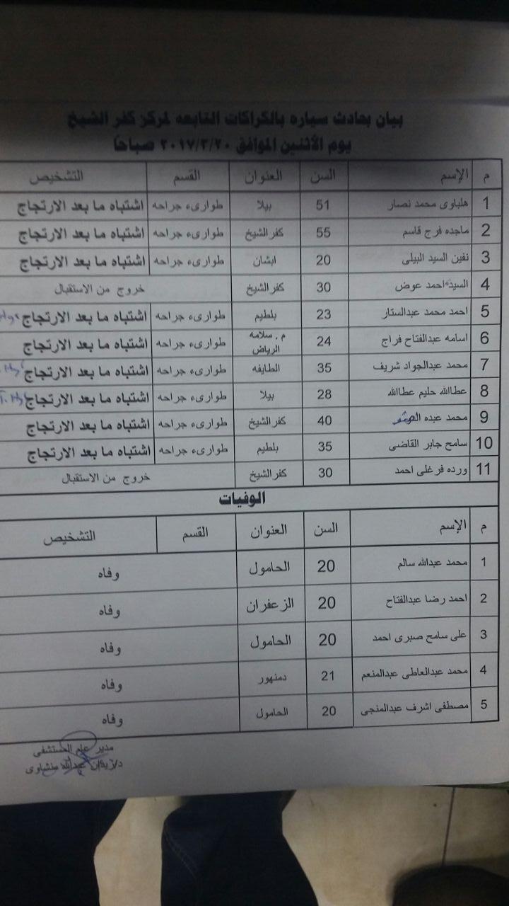 2- بالاسماء المتفيين والمصابين في حادث تصادم سيارتين