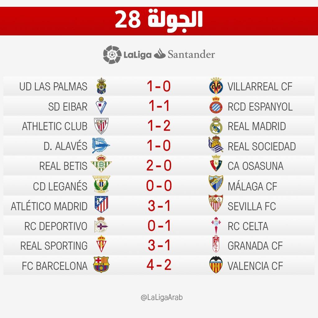 نتائج مباريات الجولة 28 بالدوري الاسباني
