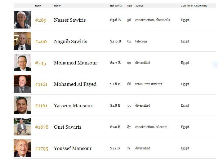 فوربس ناصف ساويرس أغنى رجل فى مصر بثروة 101 مليار جنيه