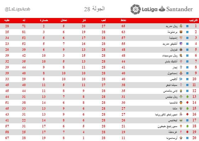 جدول ترتيب الدوري الاسباني بعد نهاية الجولة 28