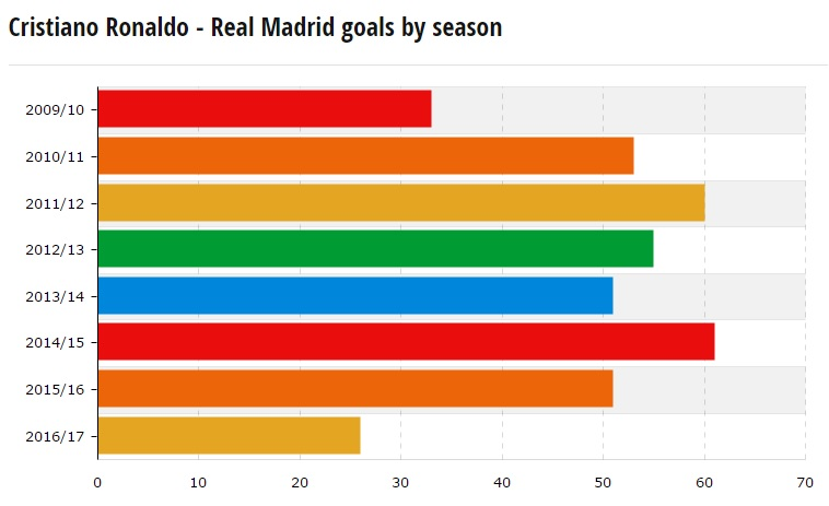 اهداف رونالدو فى اخر 8 مواسم بجميع المسابقات