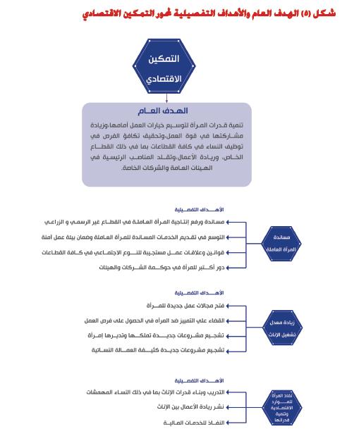 الهدف العام والأهداف التفصيلية لمحور التمكين الاقتصادى