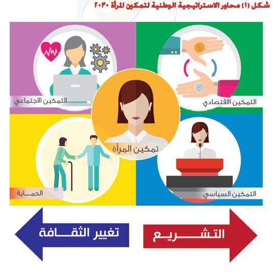 محاور الإستراتيجية الوطنية لتمكين المرأة 2030