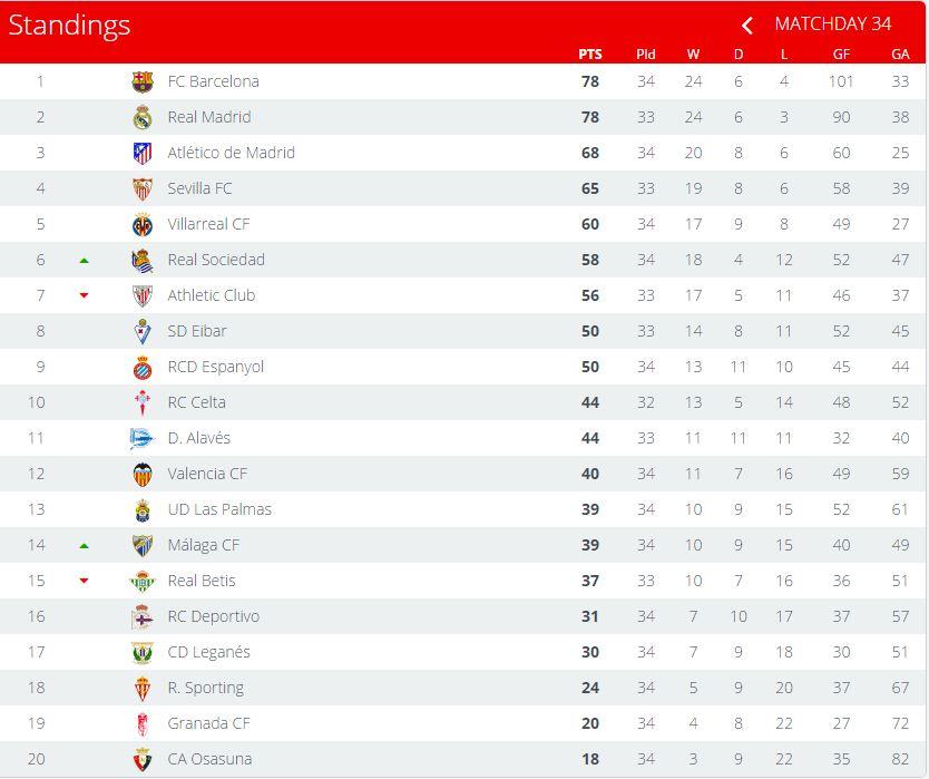 ترتيب الدوري الإسباني