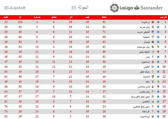 جدول ترتيب الدورى الإسبانى بعد انتصار برشلونة وريال مدريد اليوم