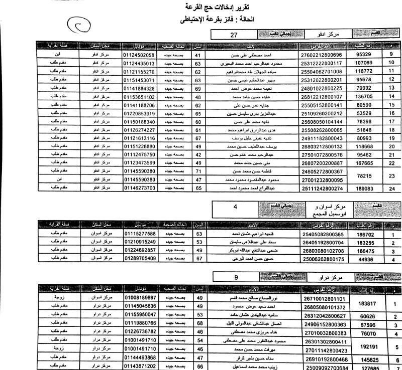 أسماء الفائزين فى قرعة الحج (12)