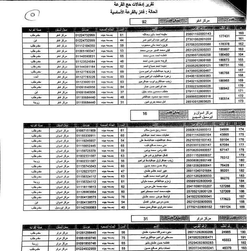 أسماء الفائزين فى قرعة الحج (9)
