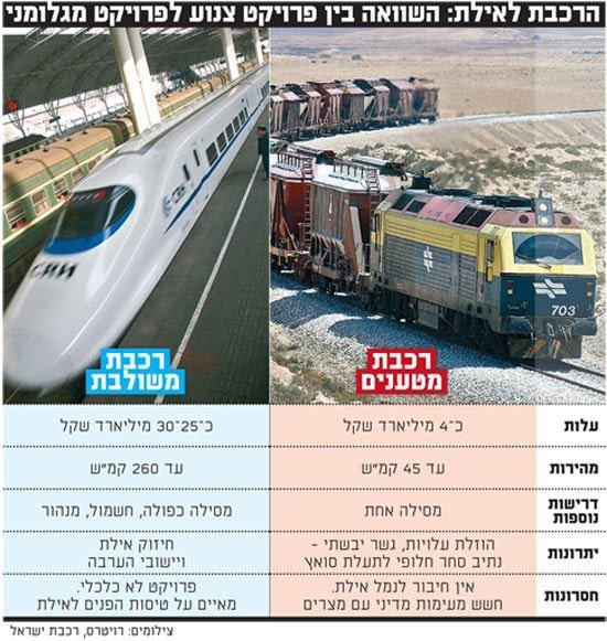 السكك الحديدة الإسرائيلية السريعة المنافسة لقناة السويس