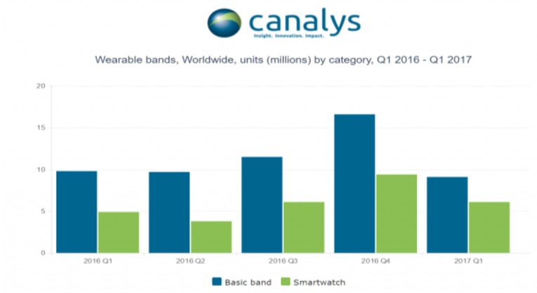 Canalys-fitness-bands