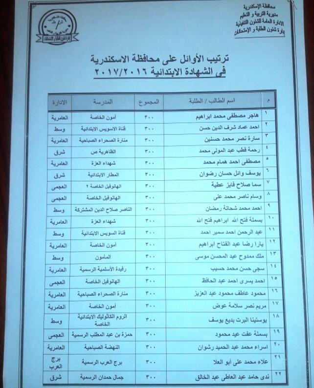 نتيجة الابتدائية 2017 لطلاب الصف السادس الابتدائي بمحافظة الإسكندرية