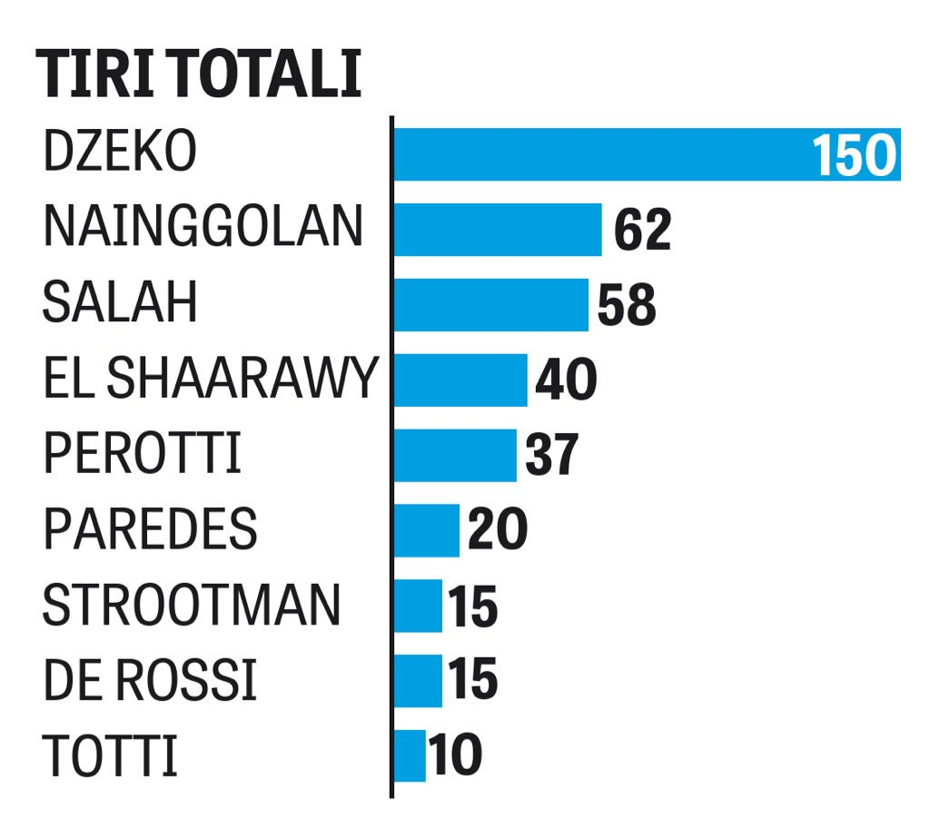 قائمة أكثر لاعبي روما تسديداً ع المرمى