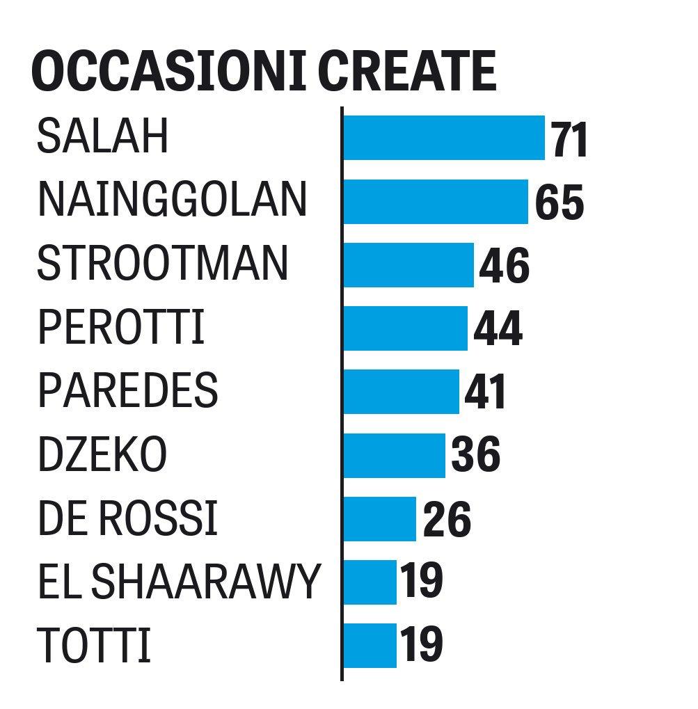 قائمة أكثر لاعبي روما صناعة للفرص