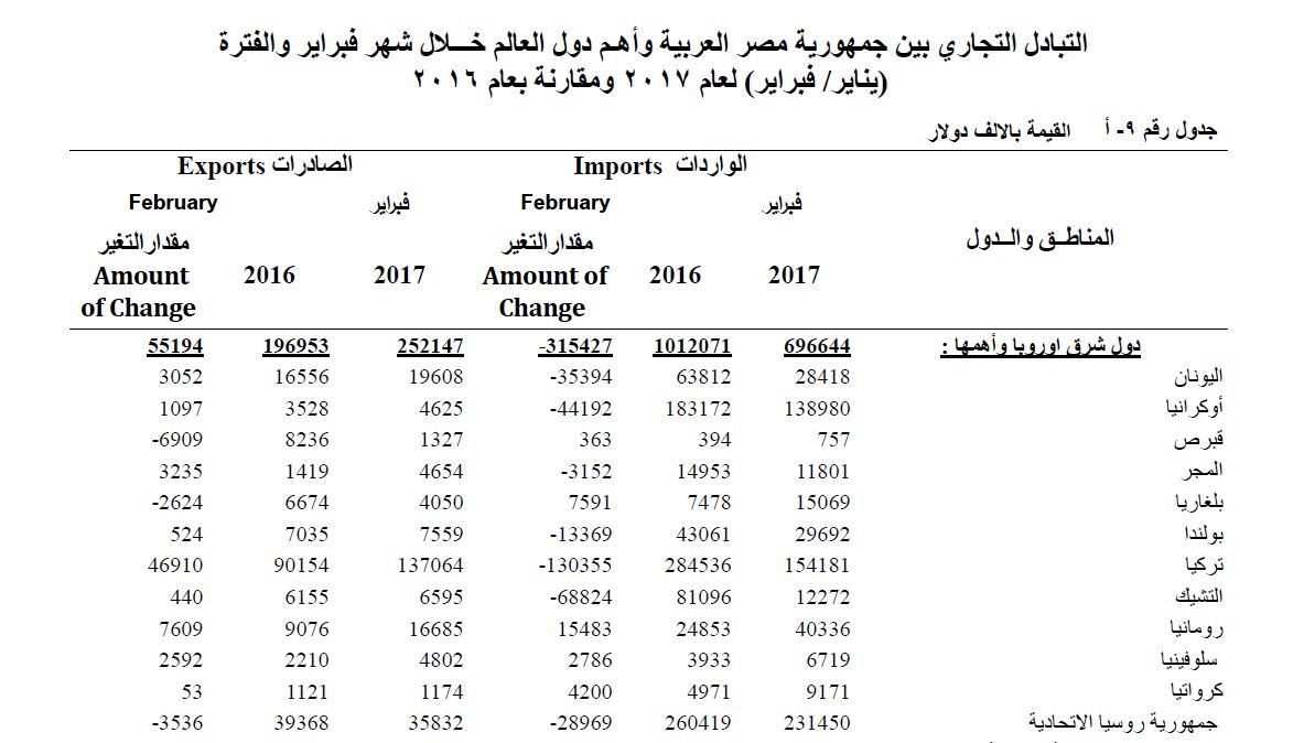 التبادل التجارى بين مصر ودول العالم 1