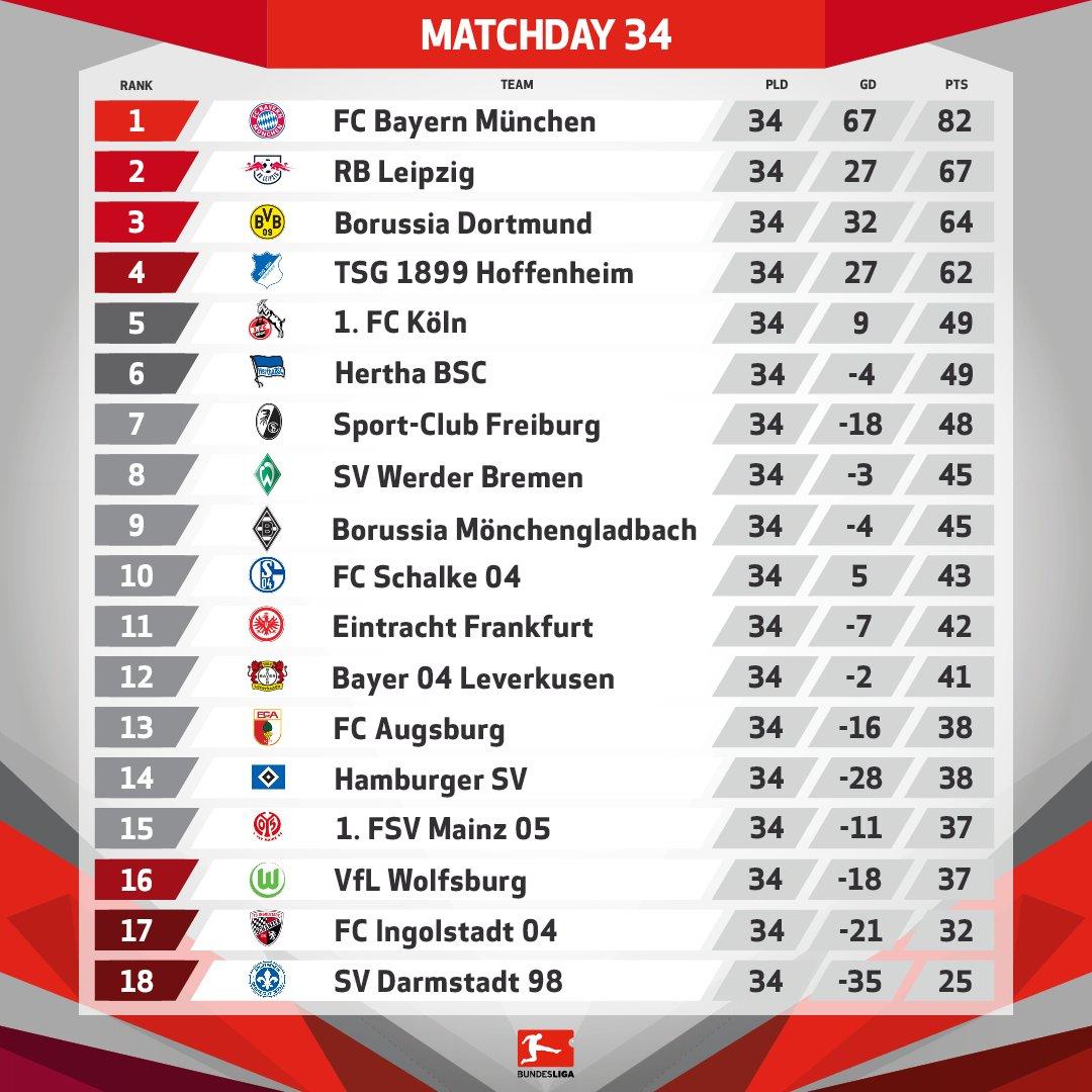 الترتيب النهائى للدوري الألماني والهدافين لموسم 2016 2017