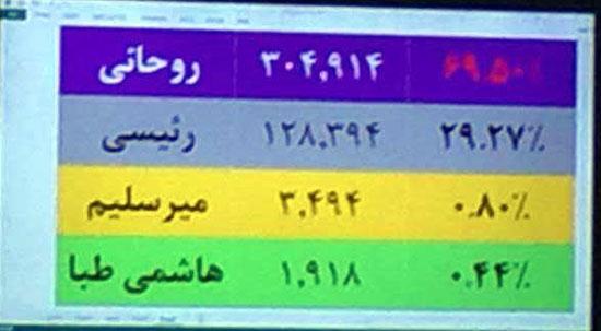 تداول صور لنتائج فرز الأصوات بانتخابات الرئاسة فى إيران.. وتقدم روحاني (6)
