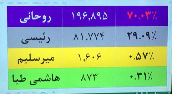 تداول صور لنتائج فرز الأصوات بانتخابات الرئاسة فى إيران.. وتقدم روحاني (4)