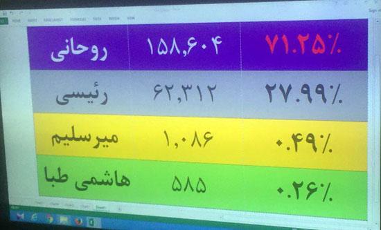 تداول صور لنتائج فرز الأصوات بانتخابات الرئاسة فى إيران.. وتقدم روحاني (5)