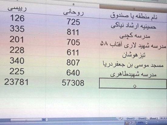 تداول صور لنتائج فرز الأصوات بانتخابات الرئاسة فى إيران.. وتقدم روحاني (2)