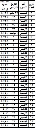 عدد ساعات الصيام طوال أيام رمضان