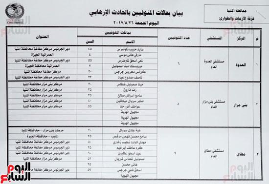 كشف أسماء شهداء حادث المنيا الإرهابى  (2)