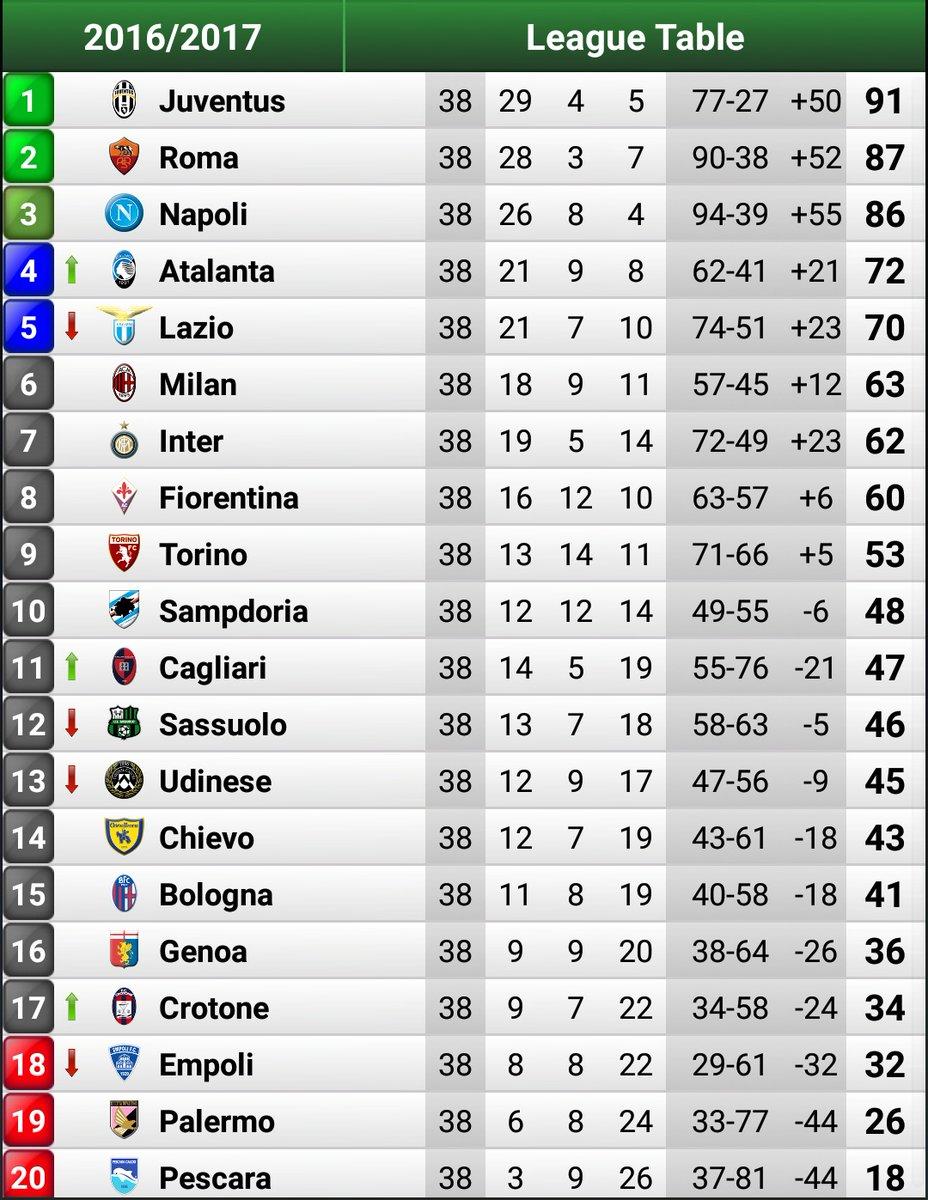جدول ترتيب الدوري الإيطالي عن موسم 2016 2017 اليوم السابع