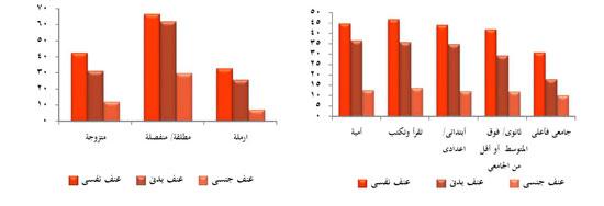 رسم-بيانى-يوضح-نسبة-التعرض-للعنف-على-يد-الزوج
