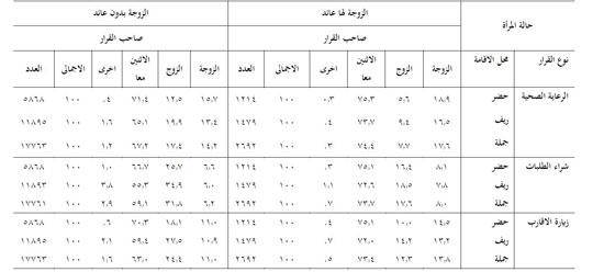 جدول-يوضح-التوزيع-النسبى-للسيدات-التى-لديها-عائد-أو-بدون-وتشاركن-فى-القرارات-اليومية-للأسرة