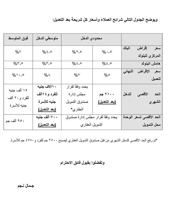 مبتدئ الة الحلاقة غير متوقع التمويل العقاري البنك الاهلي المصري Comertinsaat Com