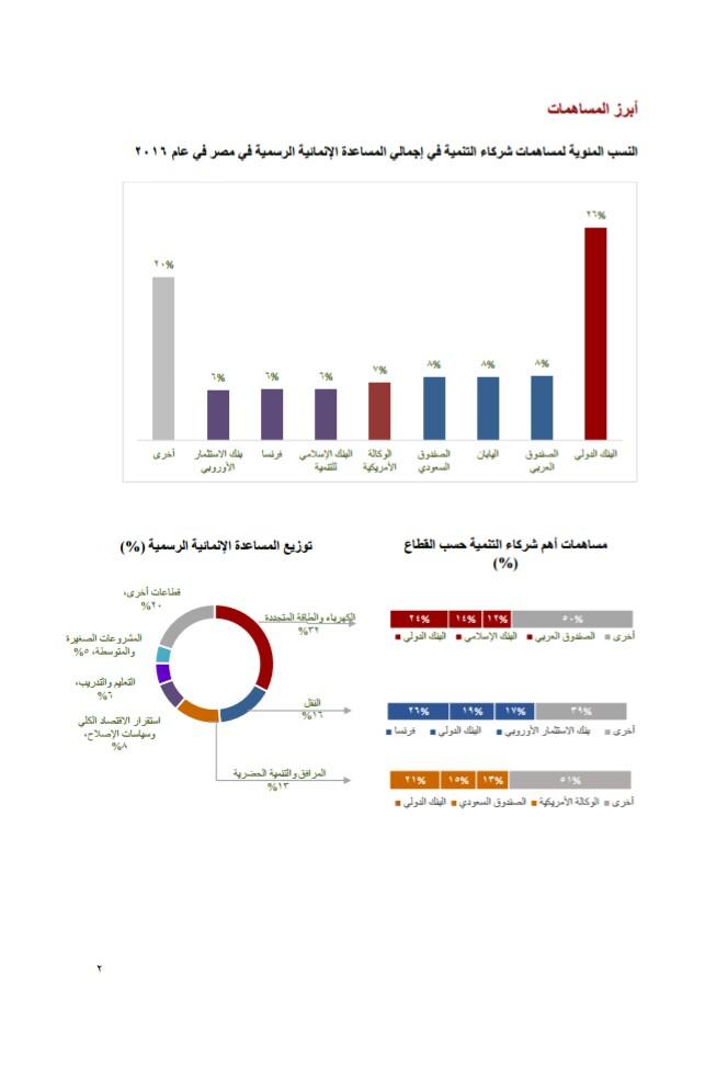 مساهمات شركاء التنمية فى المساعدات الإنمائية فى مصر