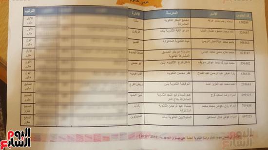 أسماء أوائل الثانوية العامة 2017 (13)