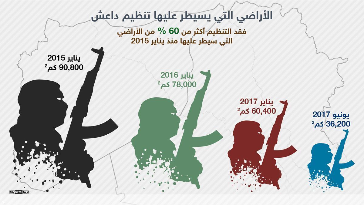 6- تنظيم داعش يفقد نسبة كبيرة من الأراضى