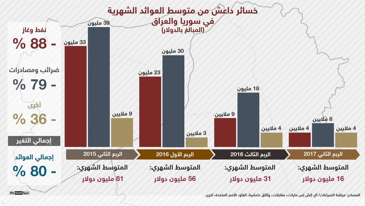 7- رسم بيانى بخسائر داعش فى سوريا والعراق