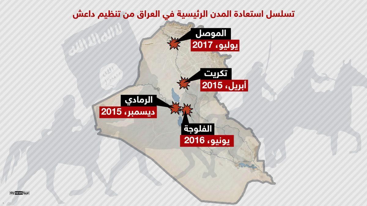 5- استعادة المدن الرئيسية فى العراق من يد داعش