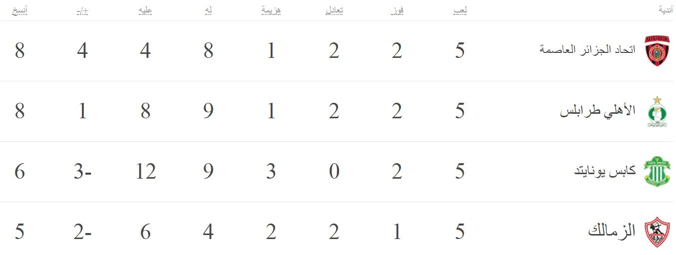 ترتيب مجموعات دورى أبطال أفريقيا بعد مباريات الجولة الخامسة