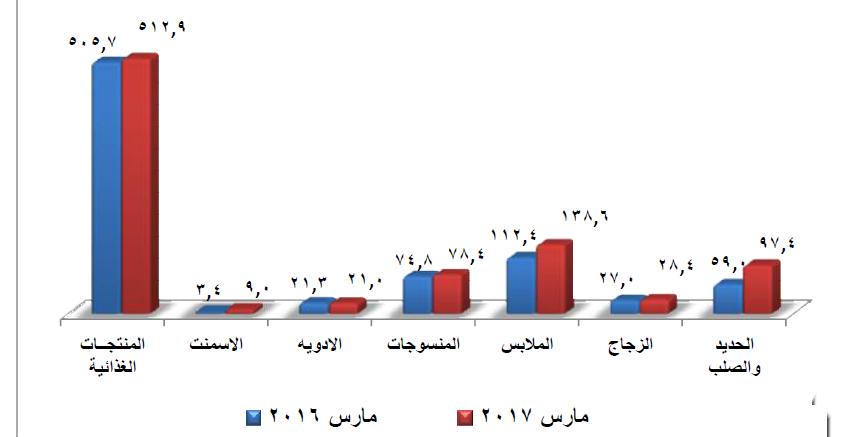 رسم بيانى يوضح أهم صادرات مصر خلال مارس 2017 ومقارنتها بذات الشهر من عام 2016