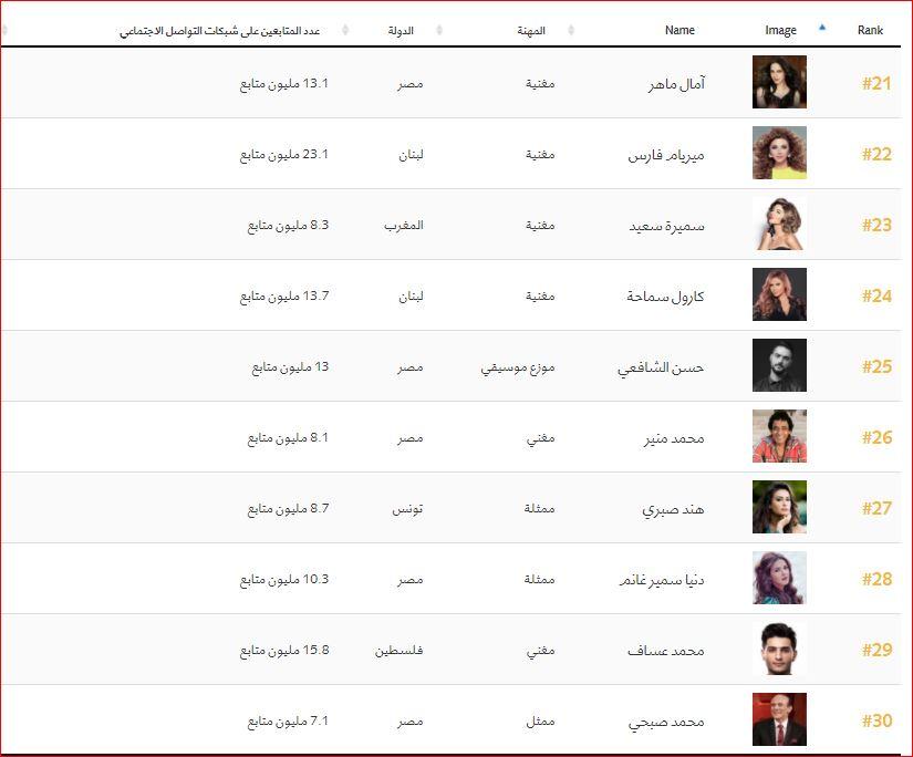 اهم 100 شخصية عربية (3)