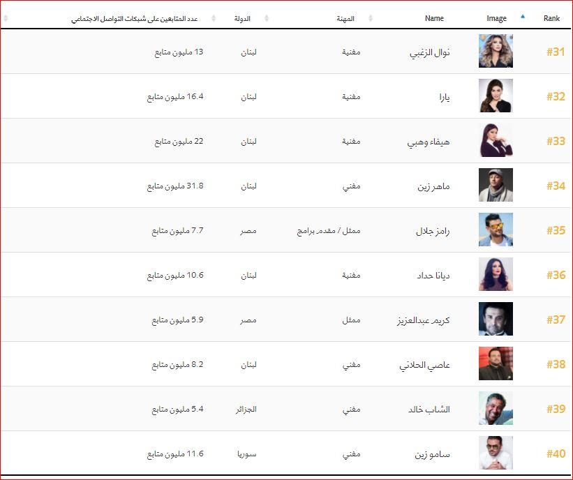 اهم 100 شخصية عربية (4)