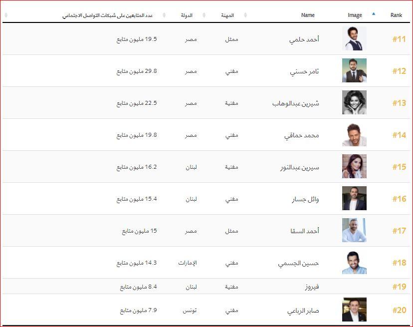 اهم 100 شخصية عربية (2)