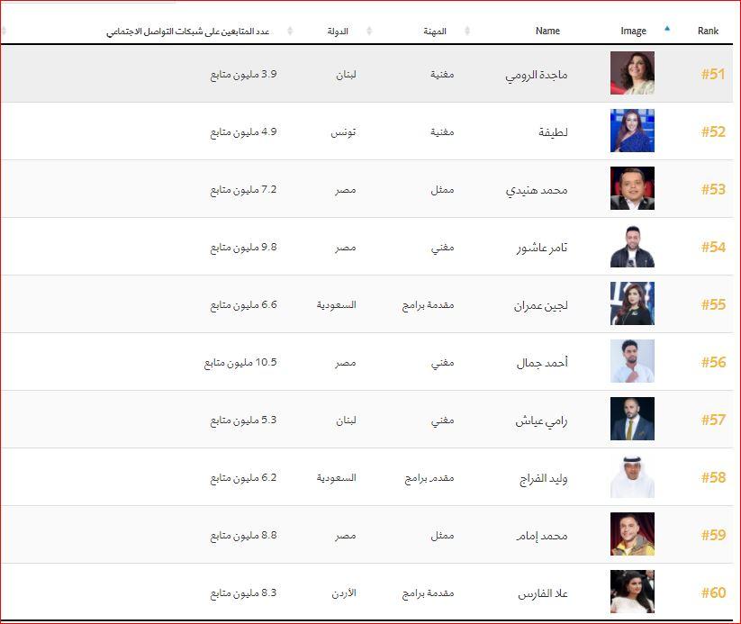 اهم 100 شخصية عربية (6)