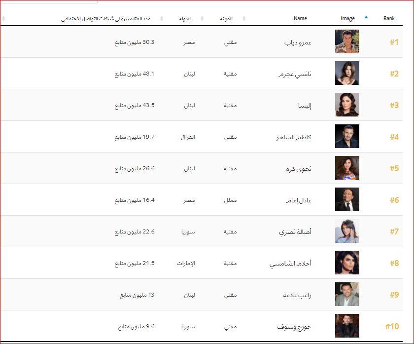 اهم 100 شخصية عربية (1)